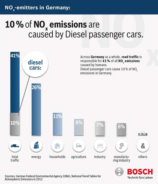 Diesel henkilöautojen NOx päästöt Saksassa vuonna 2012